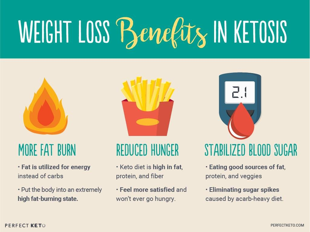 Weight Loss And The Ketogenic Diet