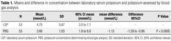 Diabetic Ketoacidosis: Difference Between Potassium Determined By Blood Gas Analysis