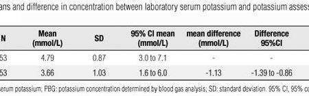 Diabetic Ketoacidosis Hypokalemia
