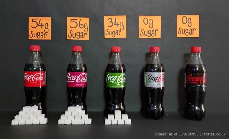 Sugar In Soft Drinks And Sodas - Sugary Drinks, Hypos & Diabetes Risk