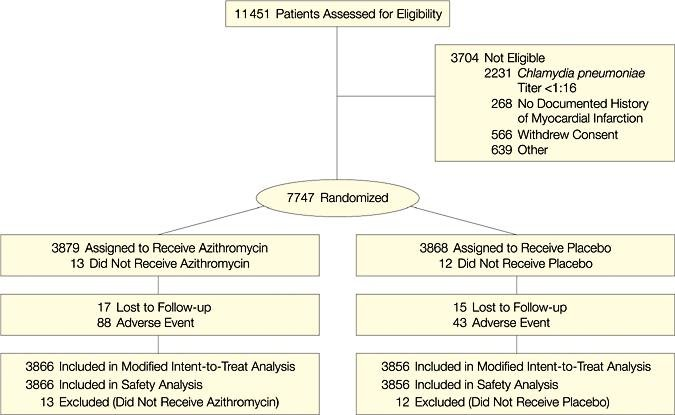 Azithromycin For The Secondary Prevention Of Coronary Heart Disease Events: The Wizard Study: A Randomized Controlled Trial
