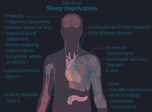 What One Short Night's Sleep Does To Your Glucose Metabolism