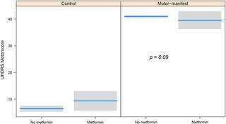 Metformin Cognitive Function
