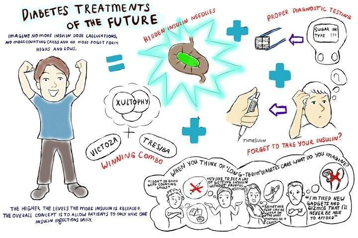 Diabetes Treatments of the Future