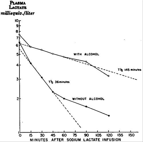 Lactic Acidosis As A Cause Of Nonketotic Acidosis In Diabetic Patients