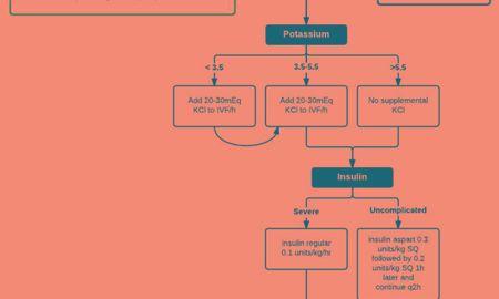 How Does Ketoacidosis Cause Hypokalemia