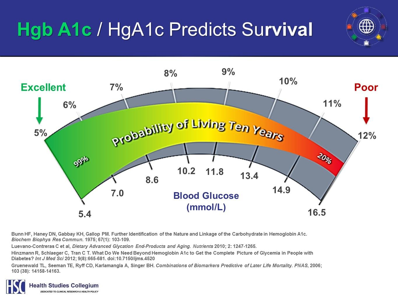 Lowering A1c Levels Naturally