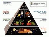 Diabetic Food Pyramid Images