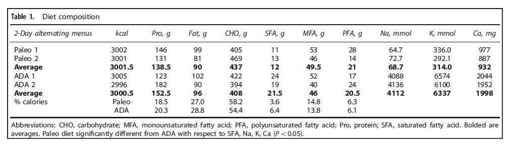 American Diabetes Association Paleo Diet