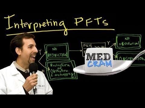 Pulmonary Function Test Interpretation Explained Clearly By Medcram.com