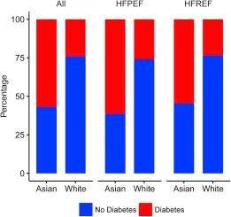 Prevalence And Clinical Significance Ofdiabetes In Asian Versus White Patientswith Heart Failure - Sciencedirect