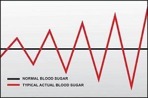 Importance Of Blood Sugar Balance