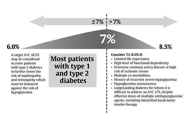 Hba1c Type 1 Diabetes