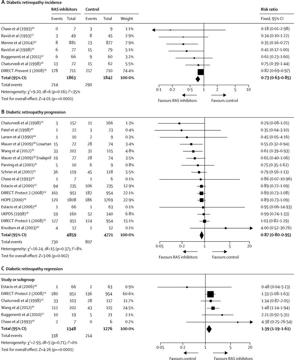 Effects Of Ras Inhibitors On Diabetic Retinopathy: A Systematic Review And Meta-analysis