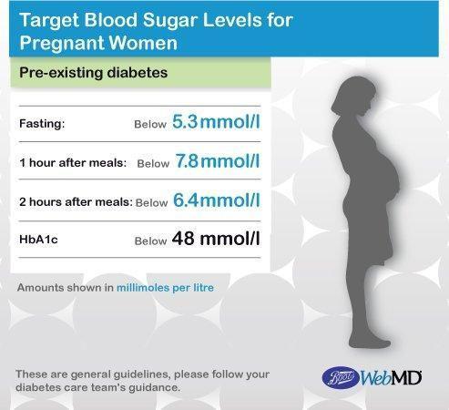 Gestational Diabetes Blood Sugar Levels Chart