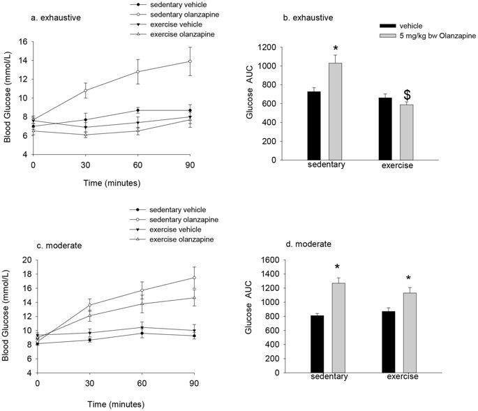 Exercise Protects Against Olanzapine-induced Hyperglycemia In Male C57bl/6j Mice