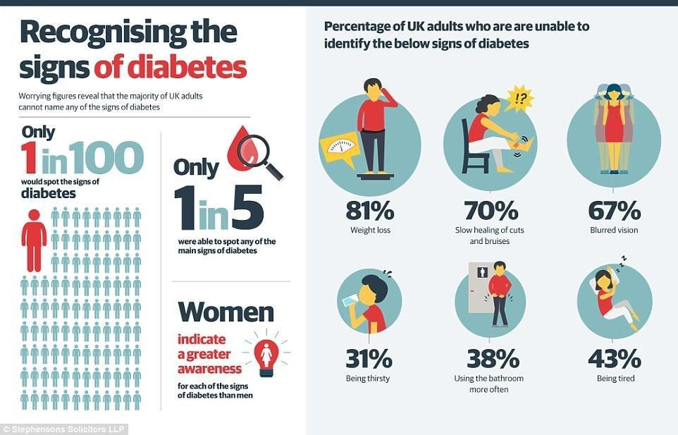 Tired, Thirsty And Always Need The Loo? You Could Be One Of The Hundreds Of Thousands Of People With Undiagnosed Diabetes