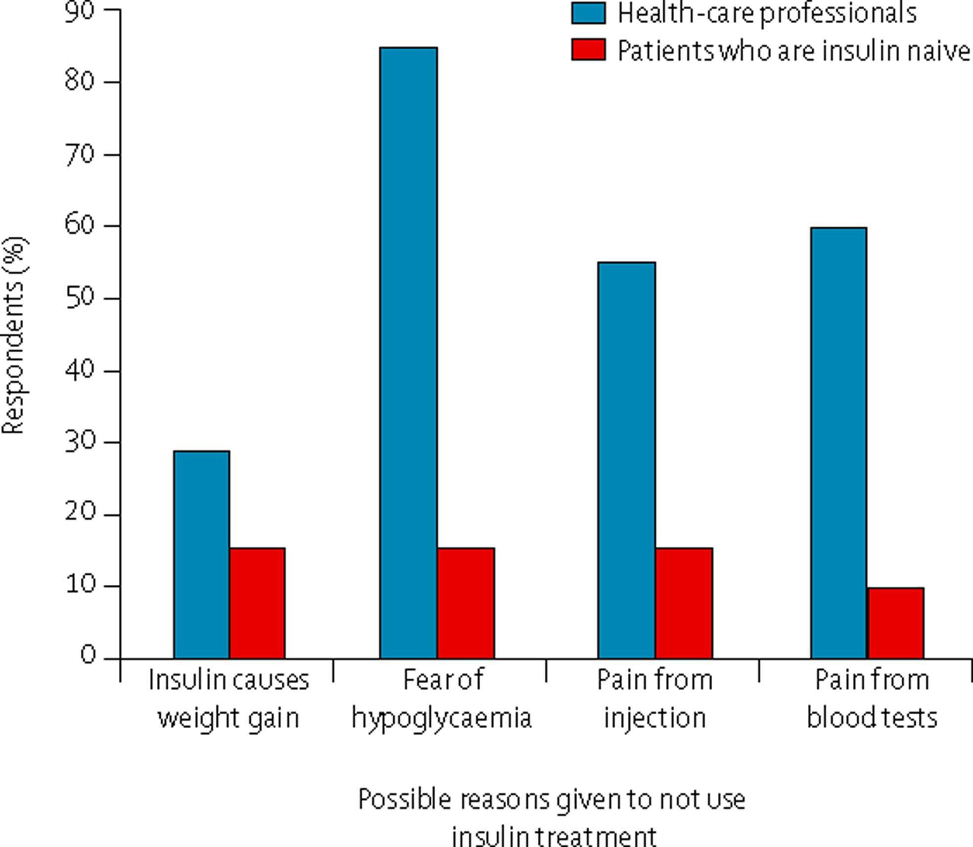 Which Type Of Antidiabetic Drugs Is Injected Subcutaneously To Treat Type 2 Diabetes?