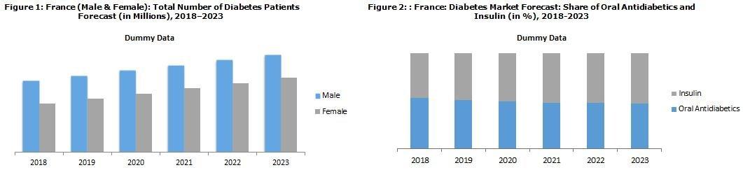 France Diabetes Market