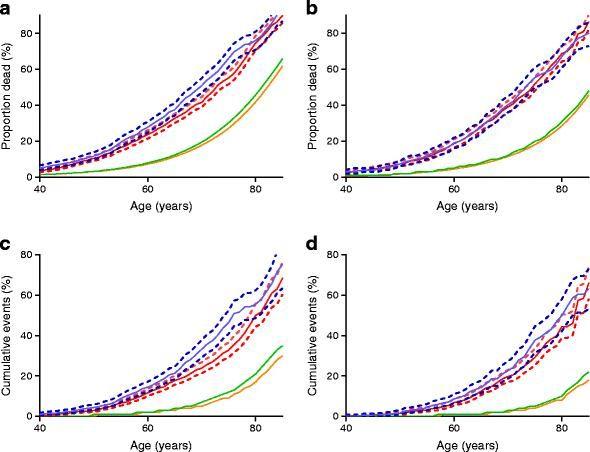 Type 2 Diabetes Life Expectancy Tables