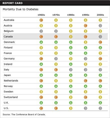 Mortality Due To Diabetes