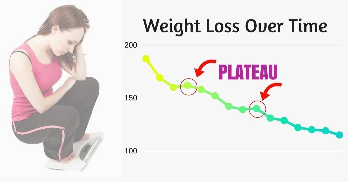 Keto Plateau: Why Weight Loss Is Not A Linear Process