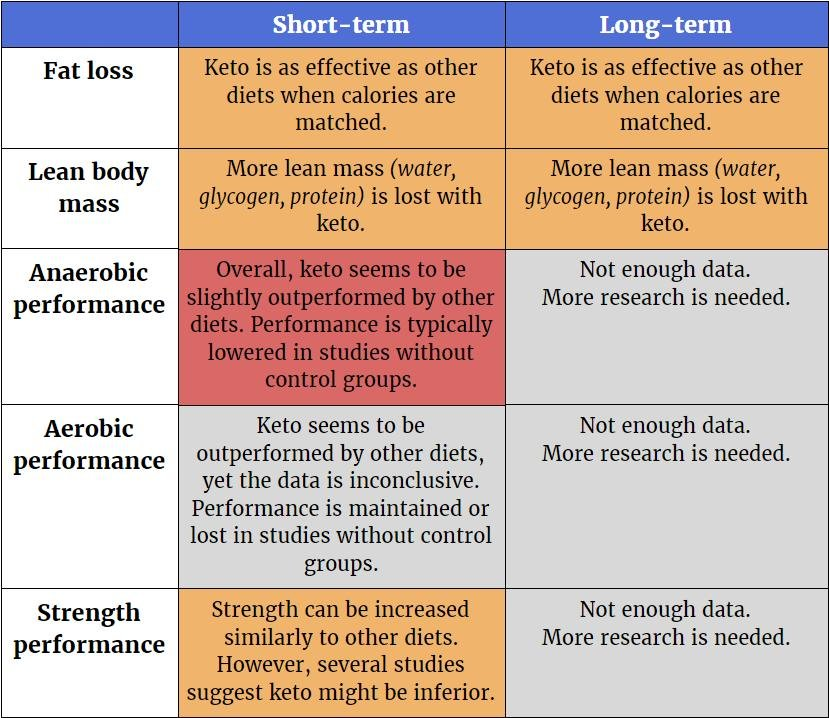 The Ketogenic Diet's Impact On Body Fat, Muscle Mass, Strength, And Endurance
