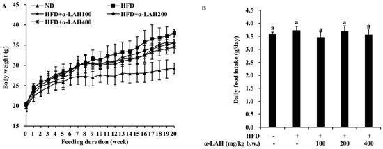 Nutrients | Free Full-text | Bovine -lactalbumin Hydrolysates (-lah) Ameliorate Adipose Insulin Resistance And Inflammation In High-fat Diet-fed C57bl/6j Mice