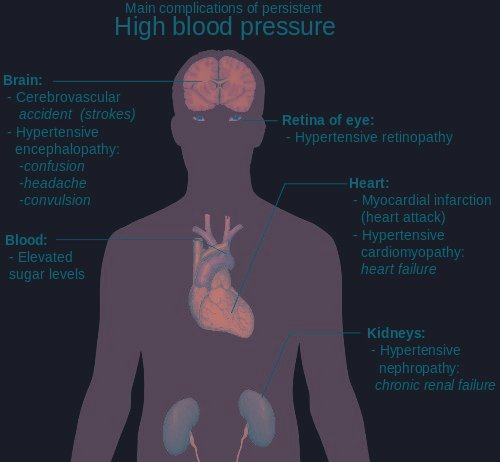 How Are Diabetes And Hypertension Related