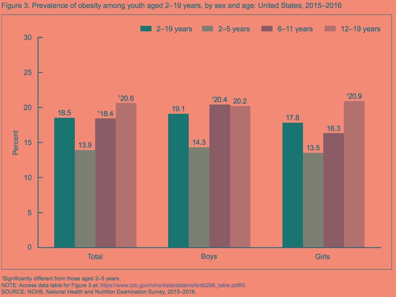 Childhood Type 2 Diabetes Statistics