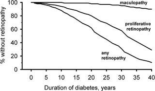 Risk Factors For Retinopathy And Dme In Type 2 Diabetesresults From The German/austrian Dpv Database