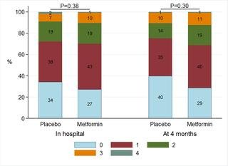 The Effect Of Metformin On Diastolic Function In Patients Presenting With St-elevation Myocardial Infarction