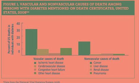 Lowering Cardiovascular Disease Risk for Patients With Diabetes