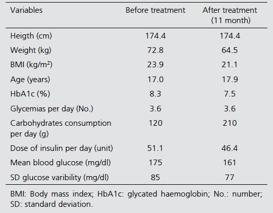 Euglycemic Ketosis In An Adolescent With Type 1 Diabetes On Insulin And Dapaglifozin: Case Report