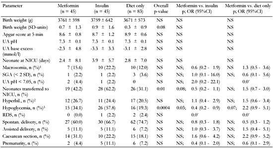 Metformin Versus Insulin For The Treatment Of Gestational Diabetes