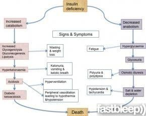 Dka Pathophysiology For Dummies