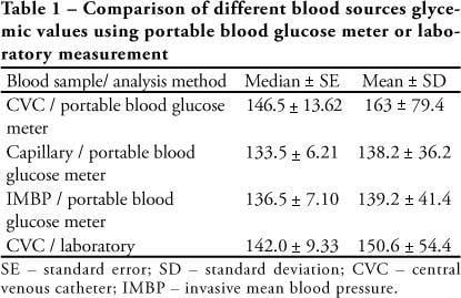 Portable Blood Glucose Meter Values Using Different Sampling Ways: A Validity Study