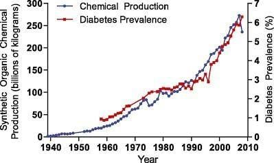 Diabetes Incidence and Historical Trends