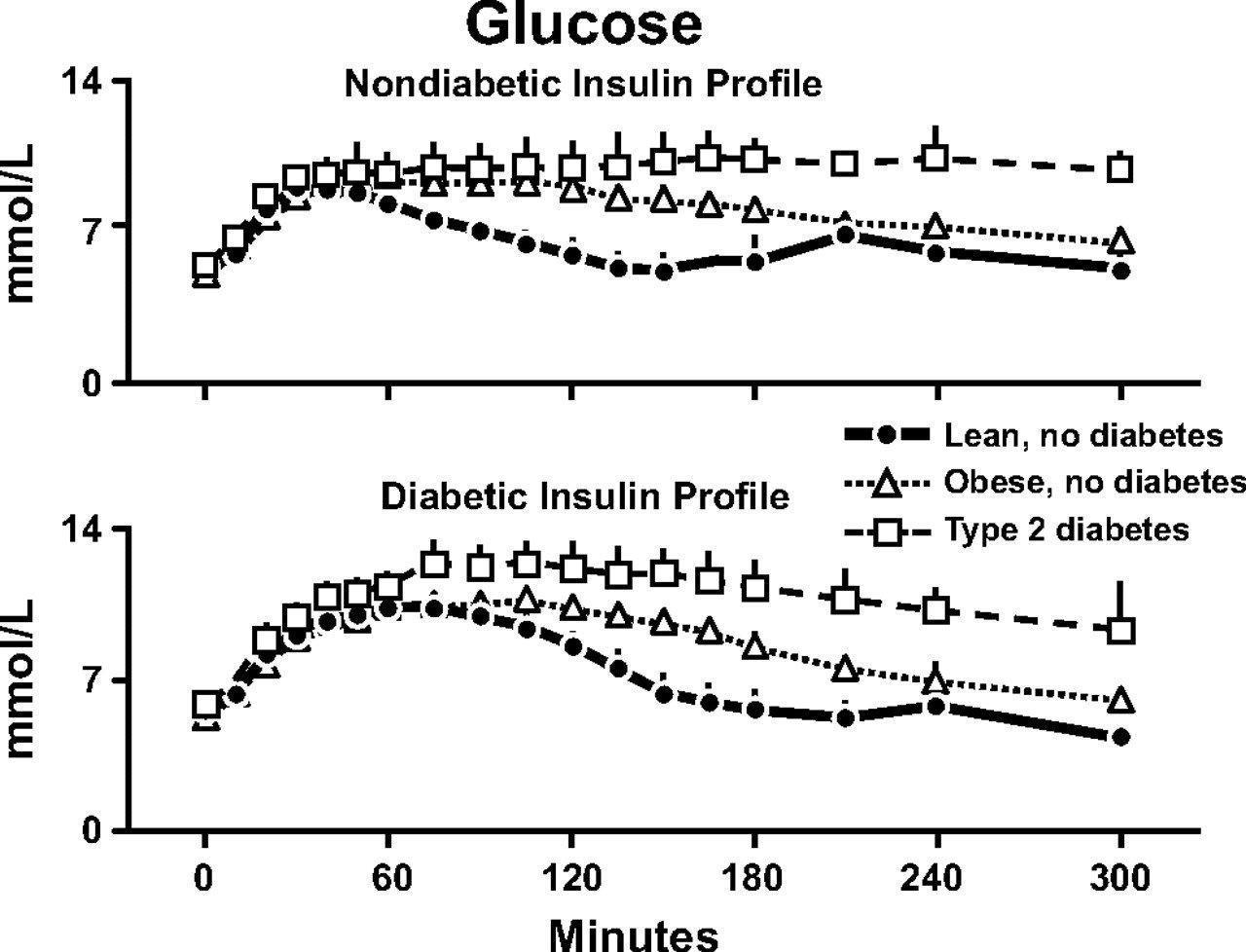 Dissertation in diabetes