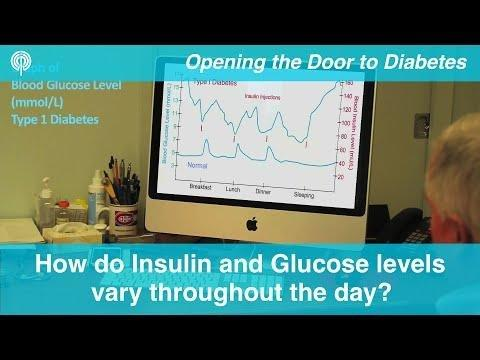 Insulin Chart For Blood Sugar