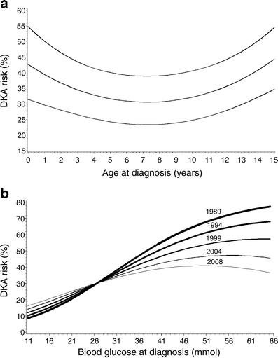 Diabetic Ketoacidosis At Diagnosis In Austrian Children In 1989–2008: A Population-based Analysis