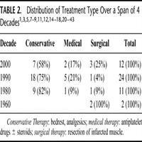 Treatment And Outcomes Of Diabetic Muscle Infarction