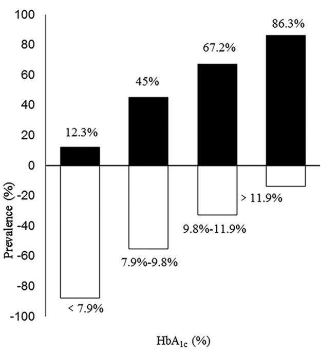 Hba1c As A Screening Tool For Ketosis In Patients With Type 2 Diabetes Mellitus