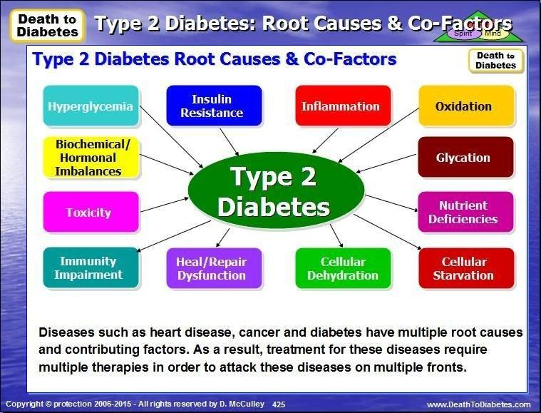 What Are The Main Causes Of Diabetes?
