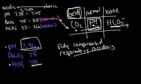 Partially Compensated Respiratory Acidosis