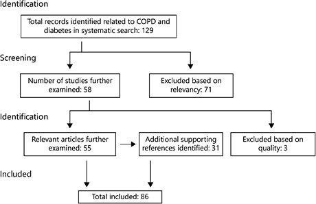 Chronic Obstructive Pulmonary Disease And Diabetes Mellitus: A Systematic Review Of The Literature