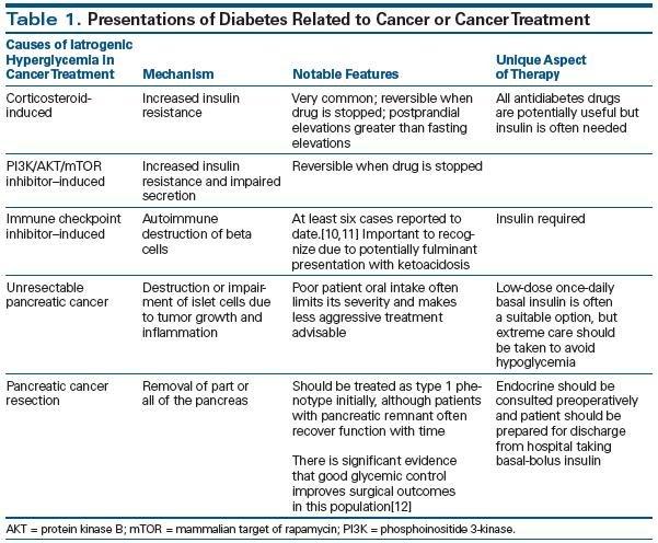 Diabetes Management In Cancer Patients