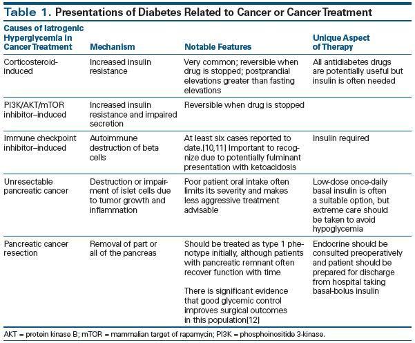 Prednisone And Type 1 Diabetes