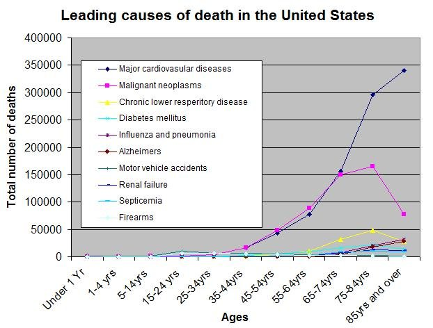 Diabetes Deaths Vs Cancer Deaths