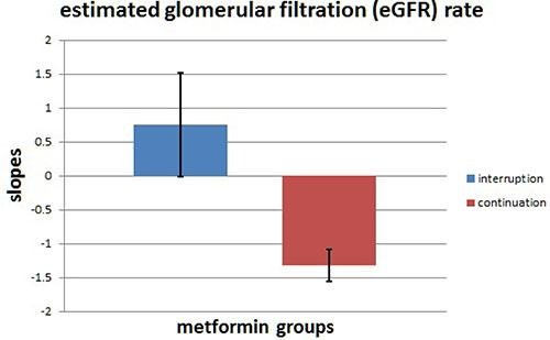 Oncotarget | Effect Of Metformin On Kidney Function In Patients With Type 2 Diabetes Mellitus And Moderate Chronic Kidney Disease
